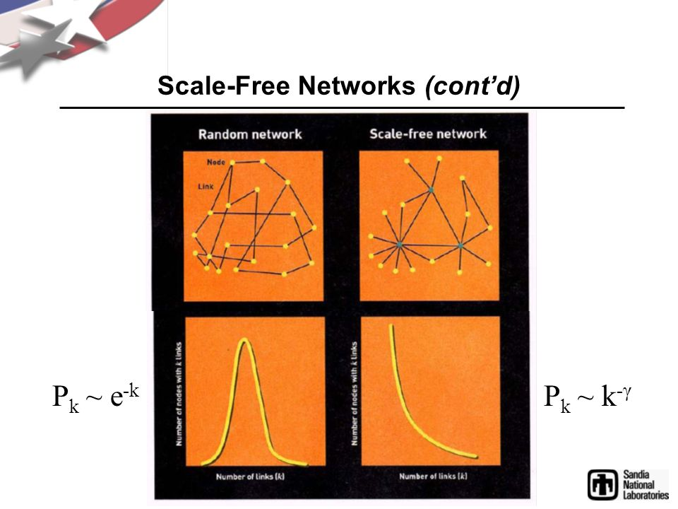 Scale-Free Networks (cont'd)