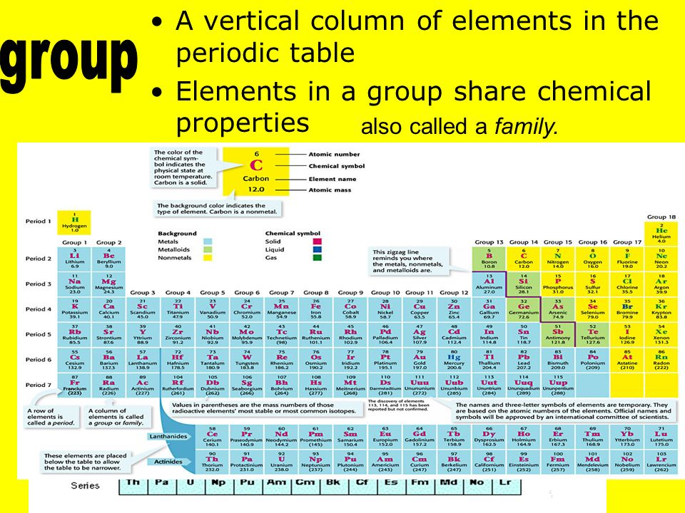 Periodic table vertical column of elements in the periodic table periodic table vertical column of elements in the periodic table is called the periodic table urtaz Images