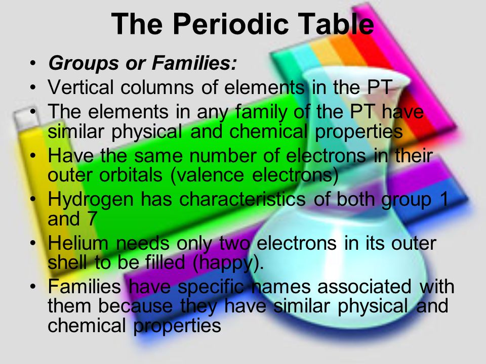 Mendeleev arranged the 70 known elements at the time in columns in the periodic table groups or families urtaz Gallery