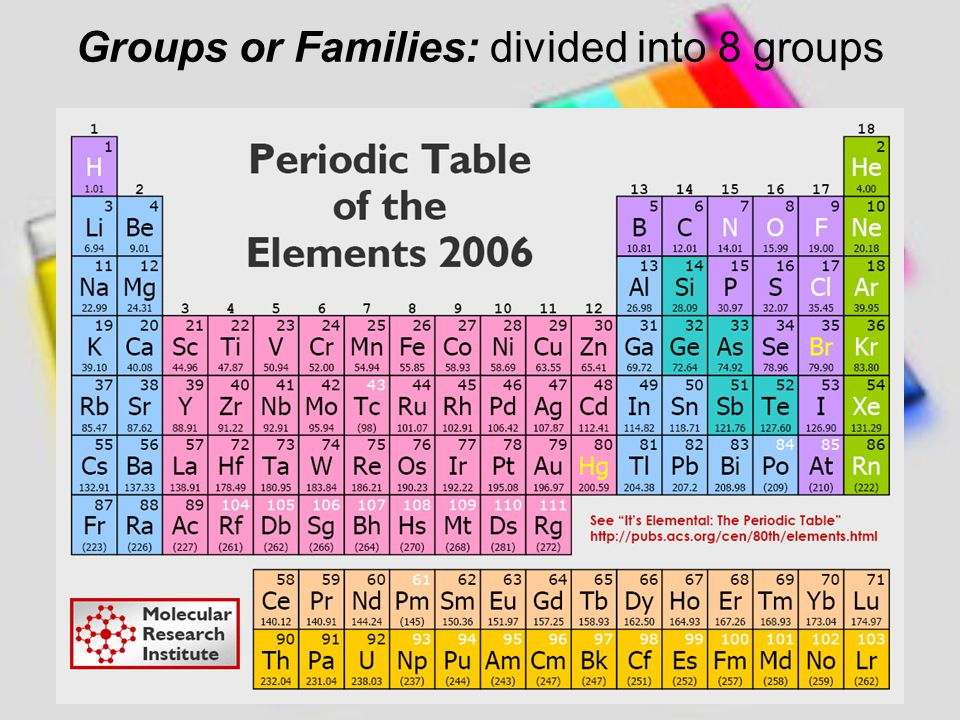 Periodic table family group in periodic table periodic table of mendeleev arranged the 70 known elements at the time in columns in periodic table family group urtaz Images