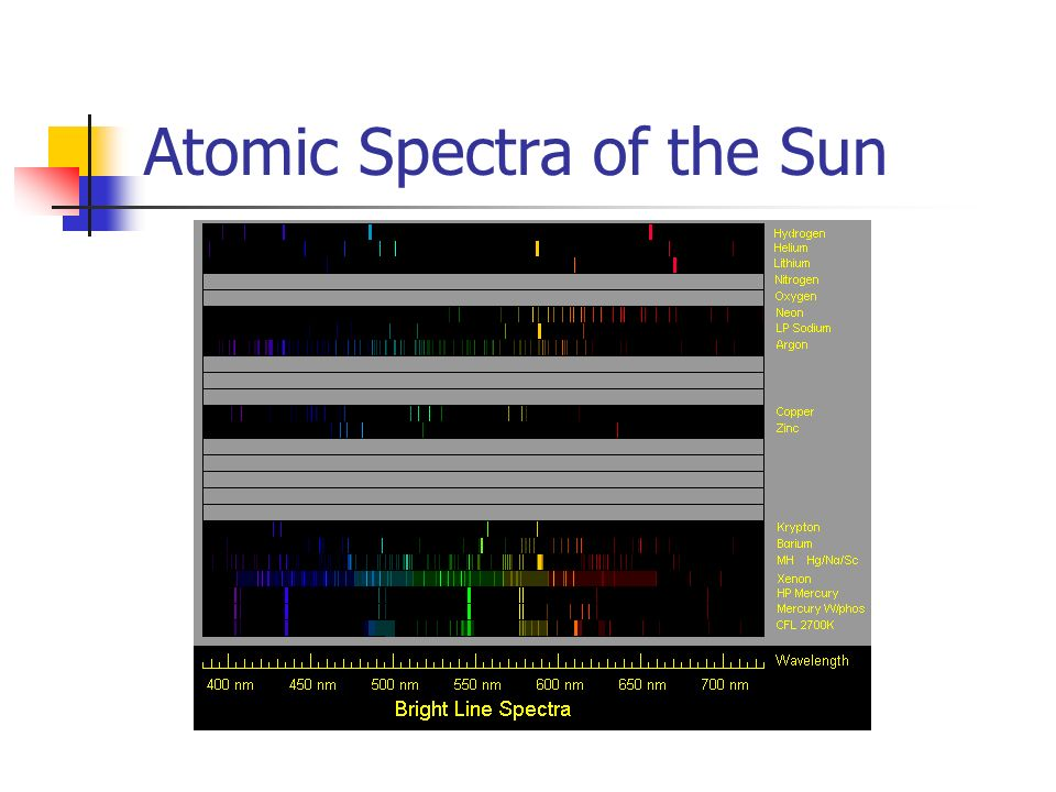 Atomic Spectra of the Sun
