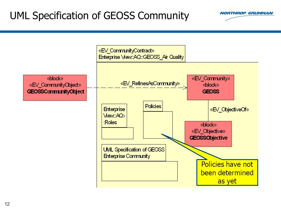 UML Specification of GEOSS Community