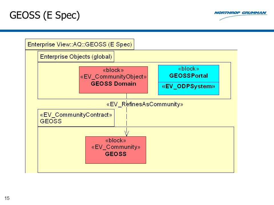GEOSS (E Spec)