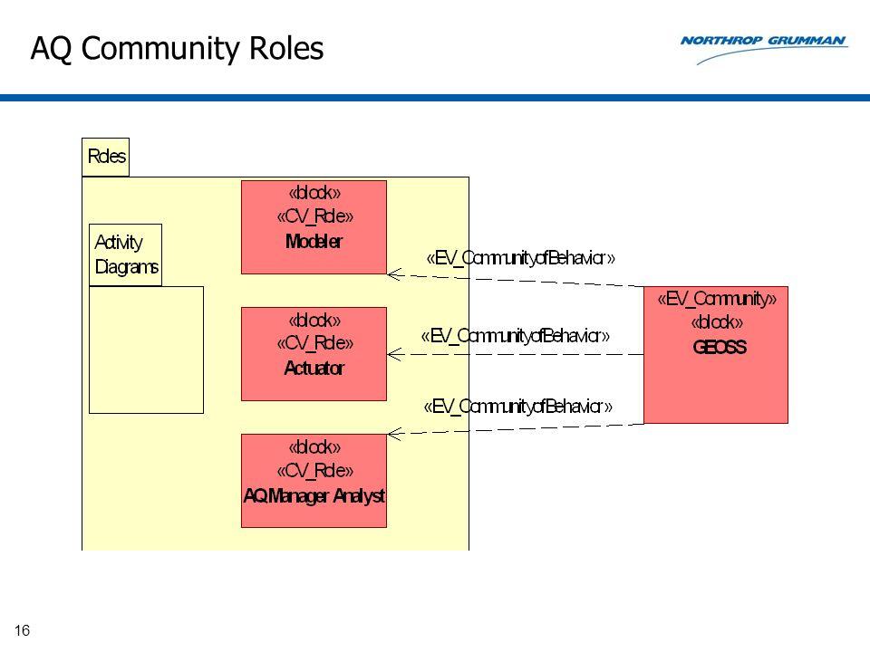 AQ Community Roles