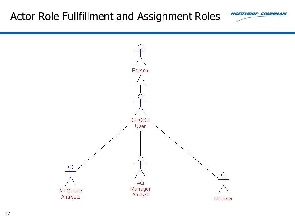 Actor Role Fullfillment and Assignment Roles