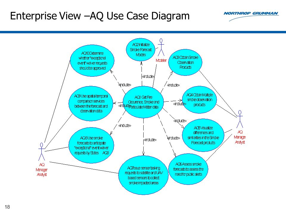 Enterprise View –AQ Use Case Diagram