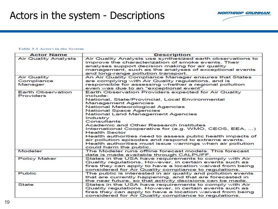 Actors in the system - Descriptions