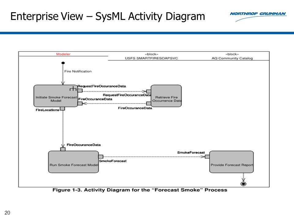 Enterprise View – SysML Activity Diagram