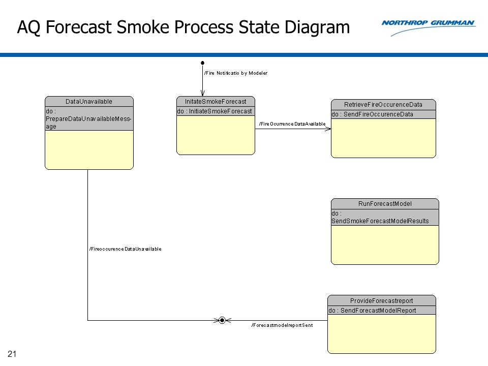 AQ Forecast Smoke Process State Diagram