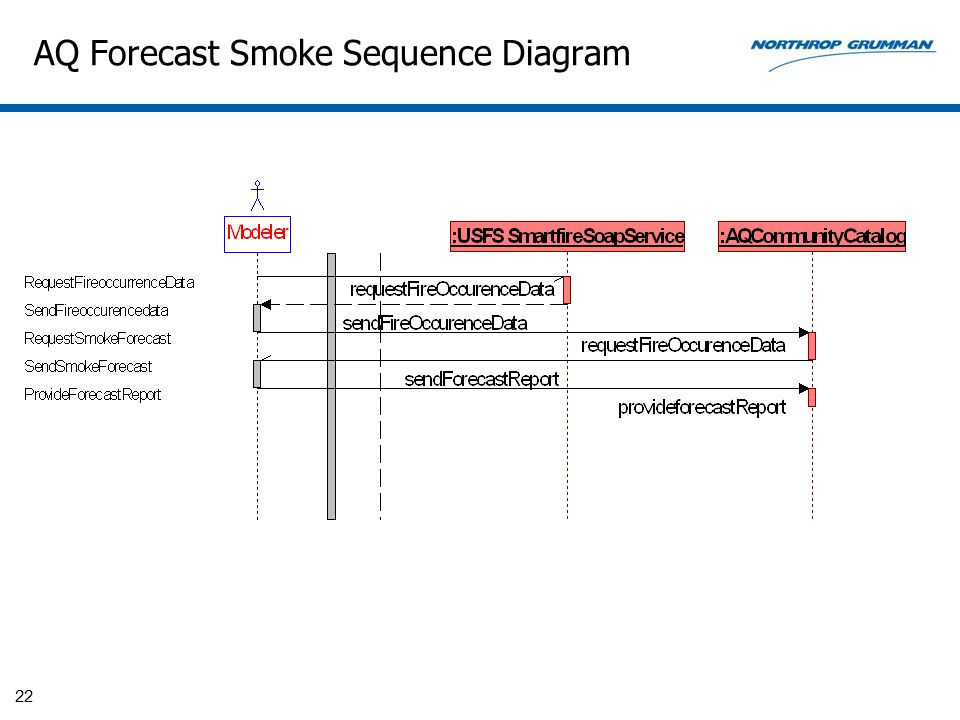 AQ Forecast Smoke Sequence Diagram
