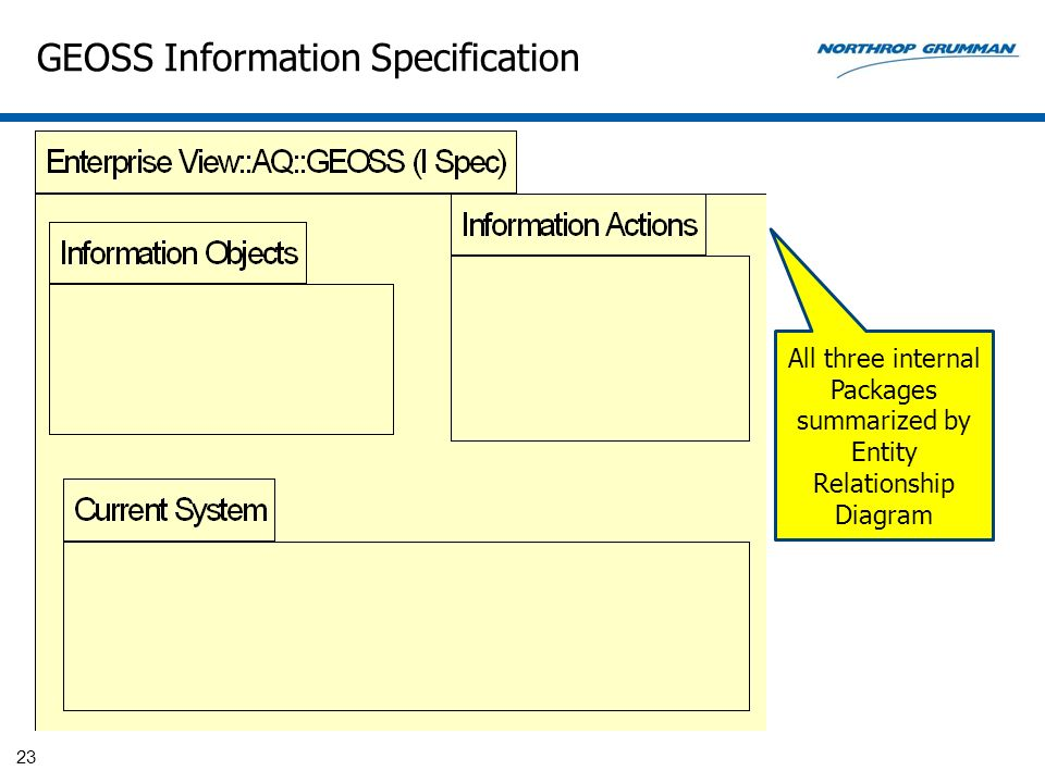 GEOSS Information Specification