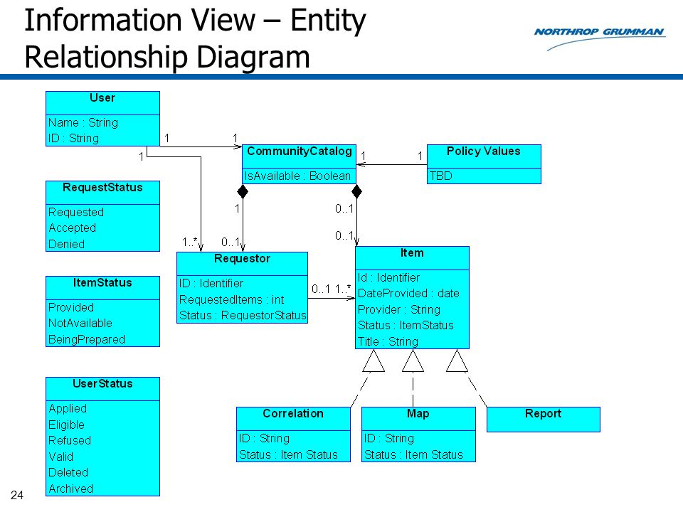 Information View – Entity Relationship Diagram
