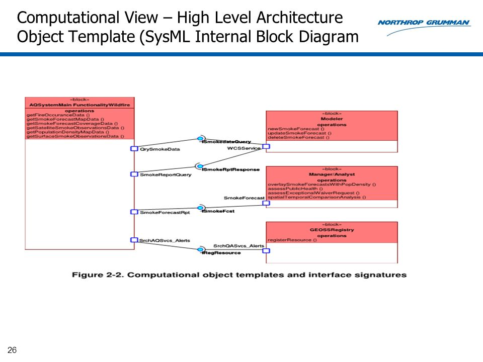 Computational View – High Level Architecture Object Template (SysML Internal Block Diagram