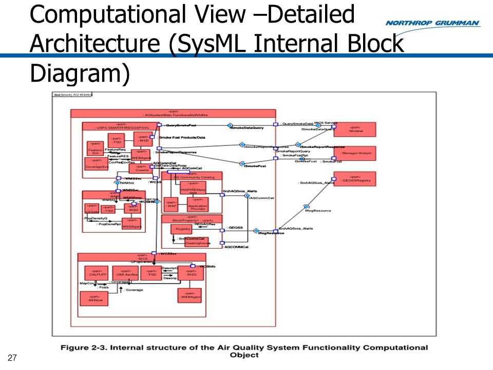 Computational View –Detailed Architecture (SysML Internal Block Diagram)