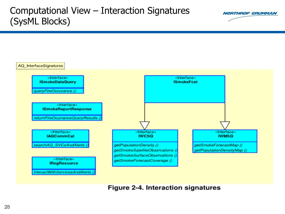 Computational View – Interaction Signatures (SysML Blocks)