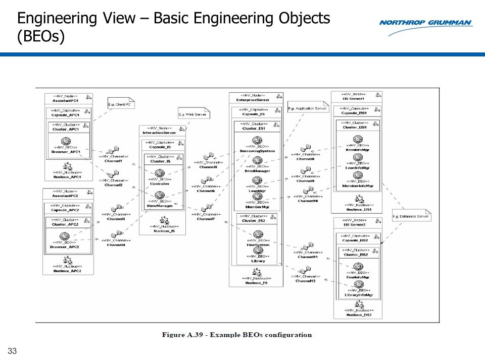 Engineering View – Basic Engineering Objects (BEOs)