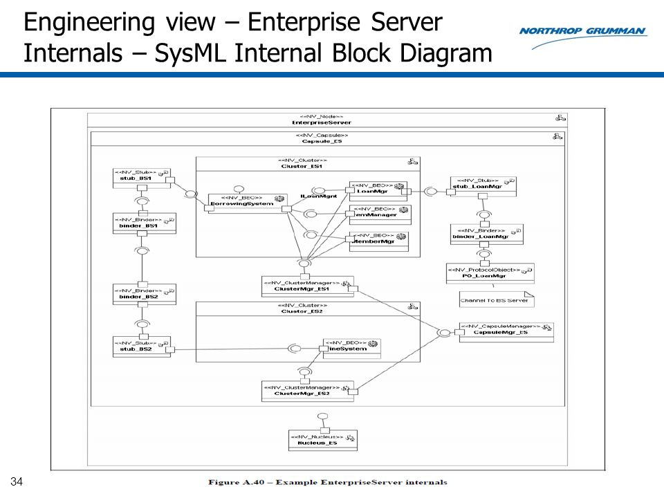 Engineering view – Enterprise Server Internals – SysML Internal Block Diagram