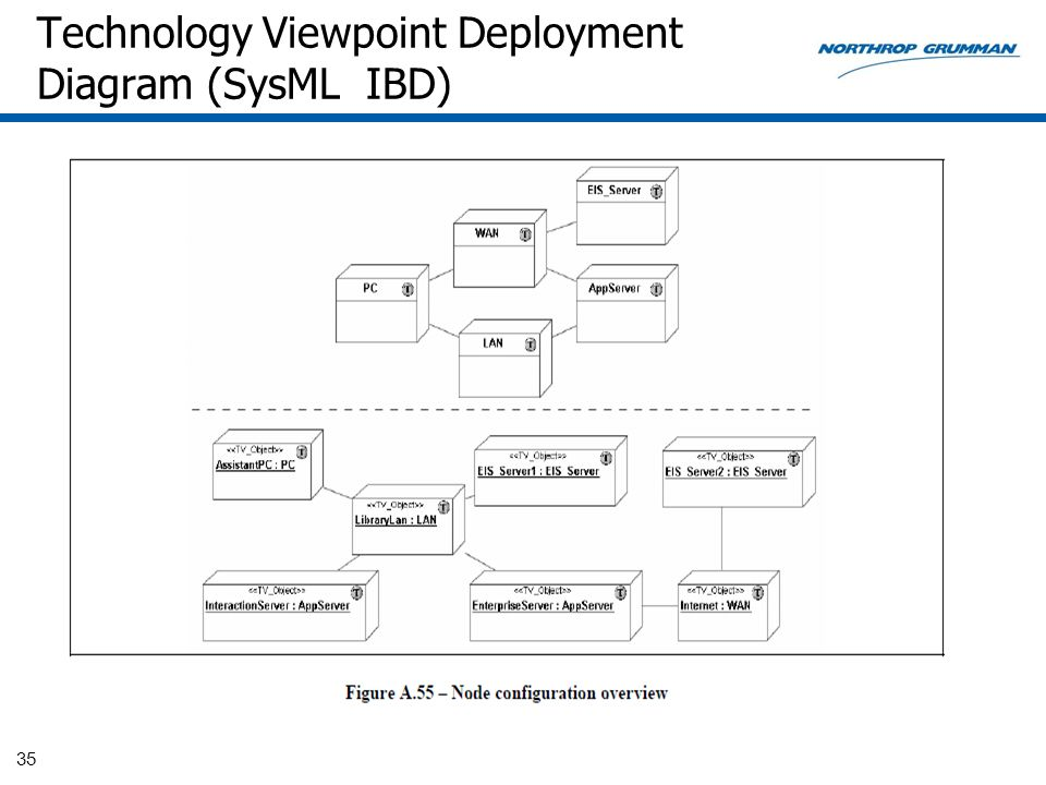 Technology Viewpoint Deployment Diagram (SysML IBD)