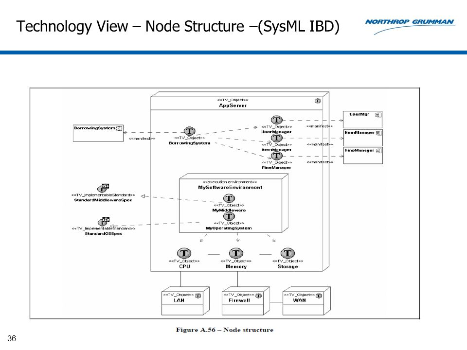 Technology View – Node Structure –(SysML IBD)