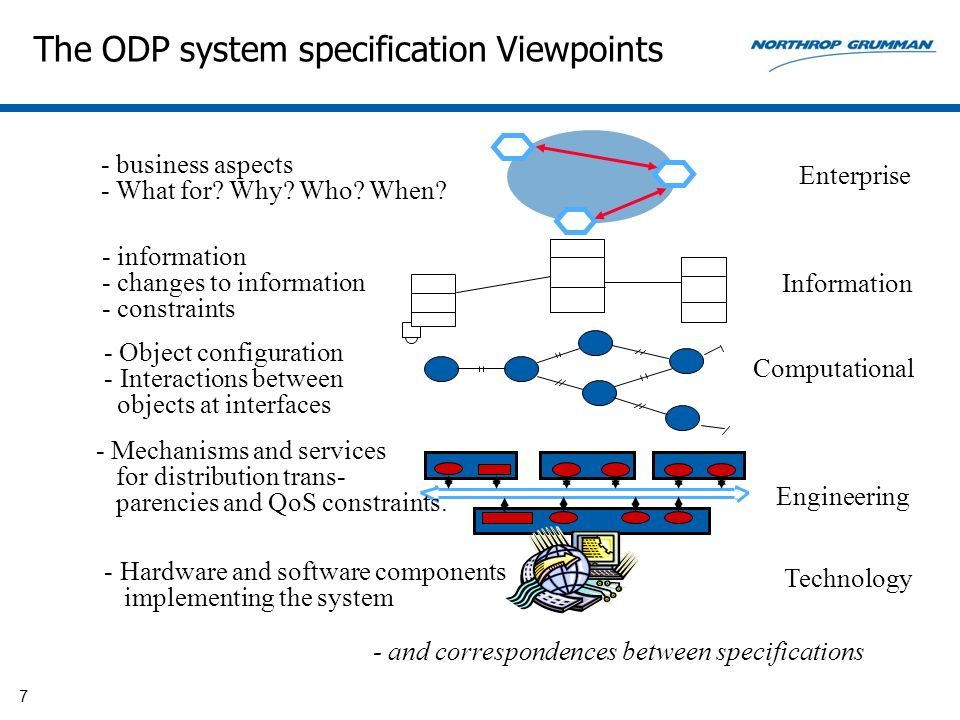 The ODP system specification Viewpoints