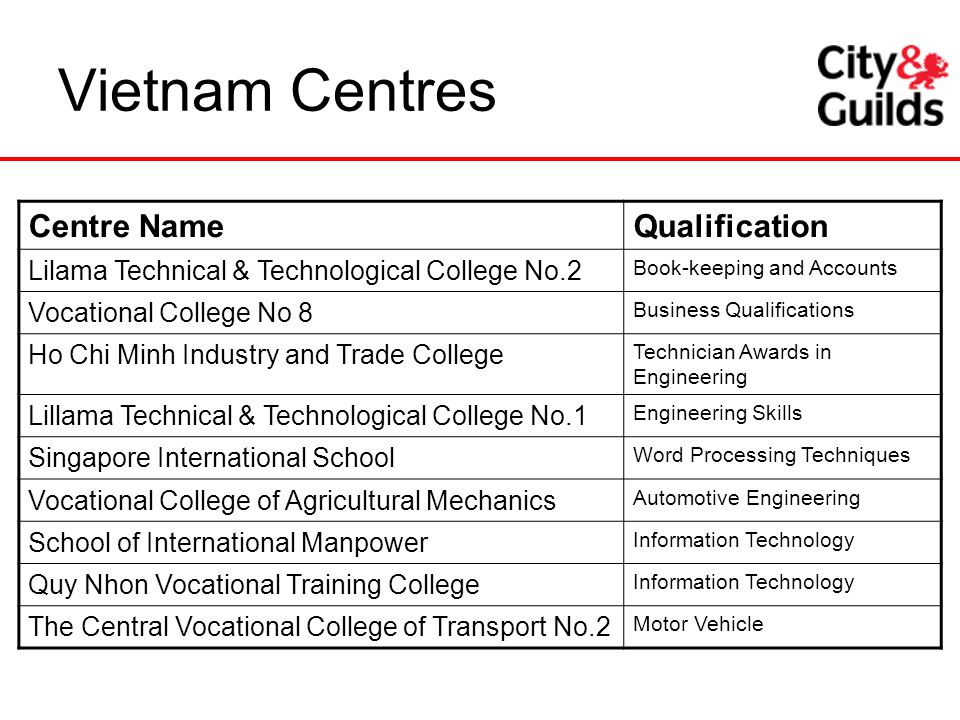 Vietnam Centres Centre Name Qualification