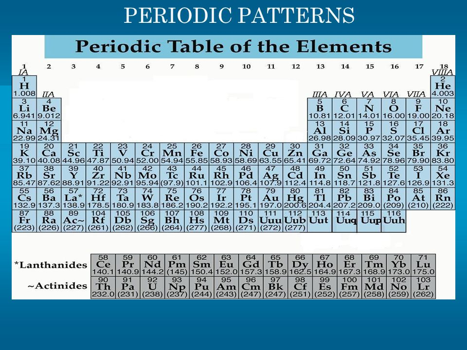 Periodic table of elements ppt download unit 4 periodic table wxhs honors chemistry urtaz Gallery