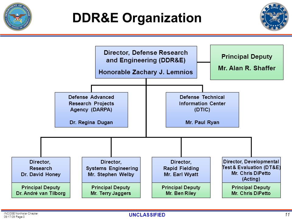 DDR&E Organization Director, Defense Research and Engineering (DDR&E)