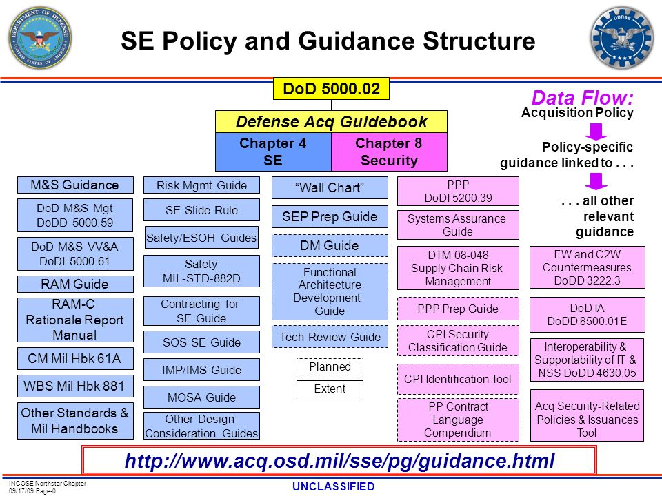 SE Policy and Guidance Structure