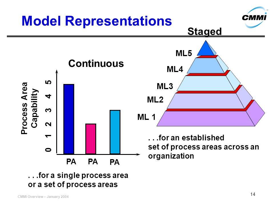Model Representations