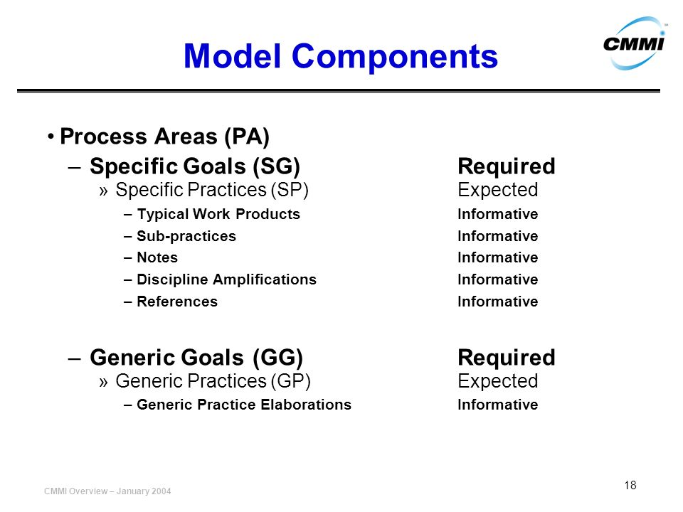 Model Components Process Areas (PA) Specific Goals (SG) Required