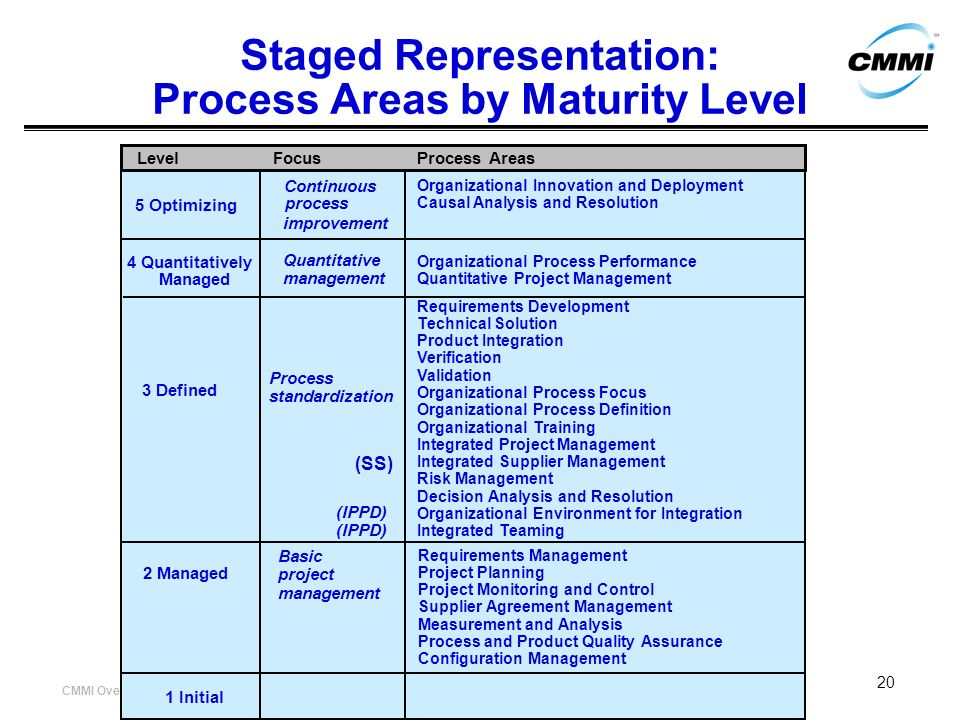 Staged Representation: Process Areas by Maturity Level