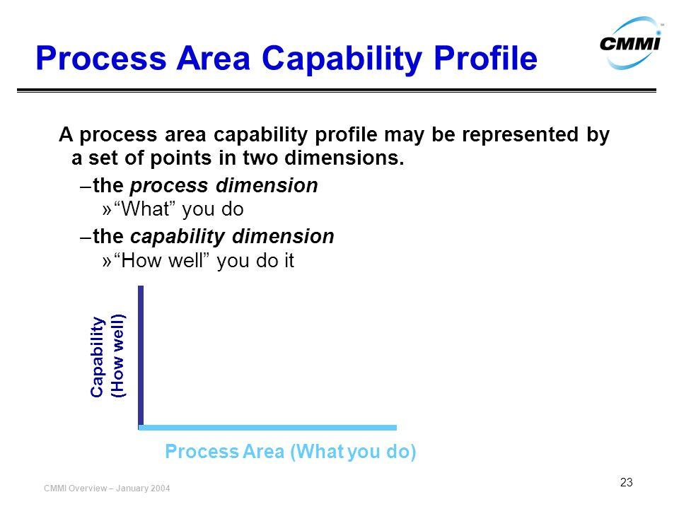 Process Area Capability Profile