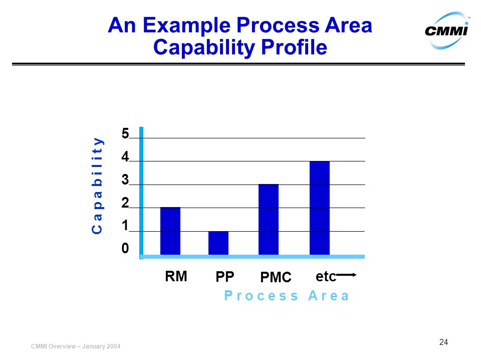 An Example Process Area Capability Profile