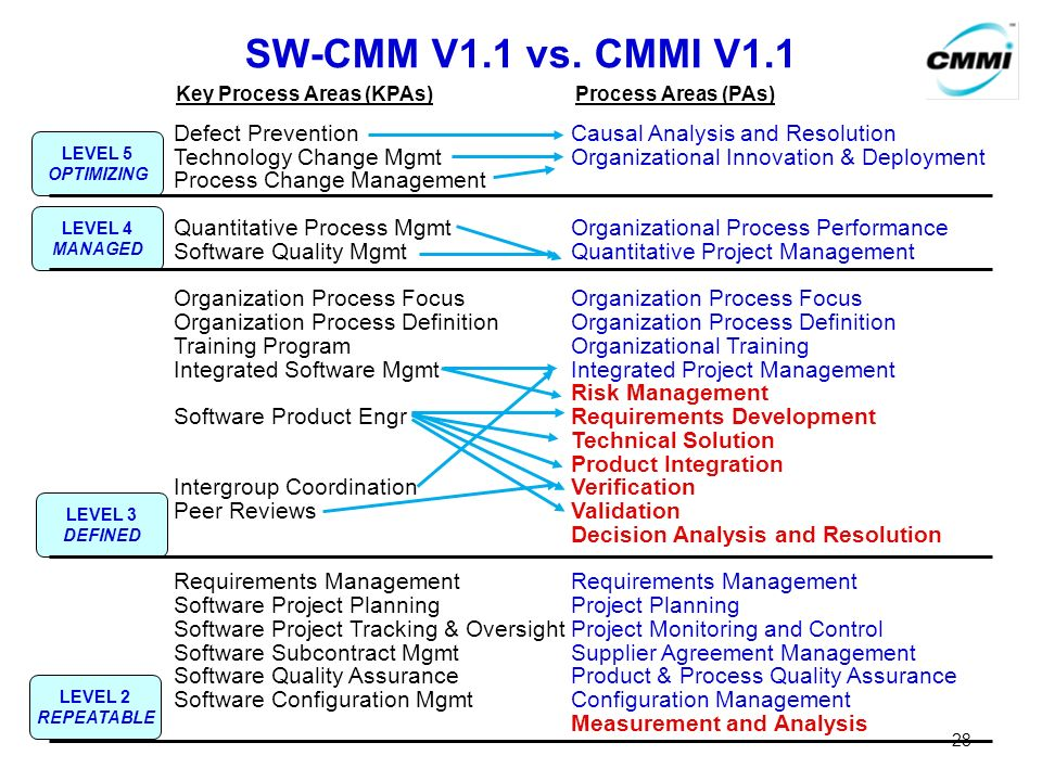 SW-CMM V1.1 vs. CMMI V1.1 Key Process Areas (KPAs) Process Areas (PAs) Defect Prevention Causal Analysis and Resolution.