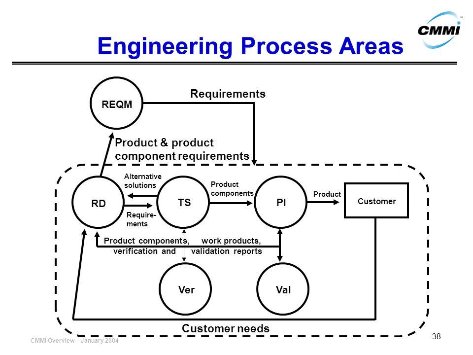 Engineering Process Areas