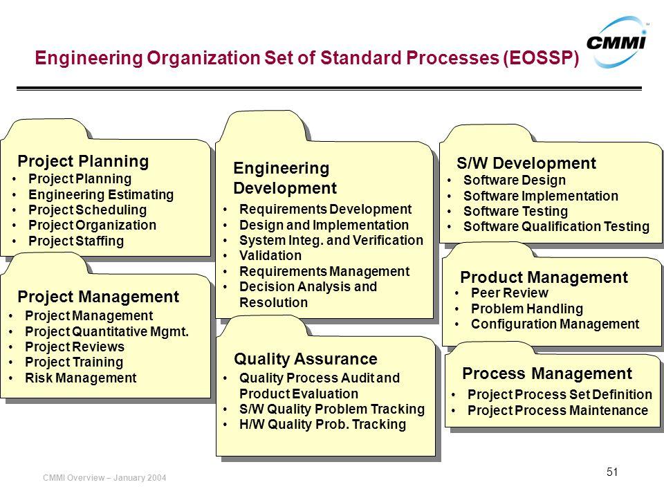 Engineering Organization Set of Standard Processes (EOSSP)