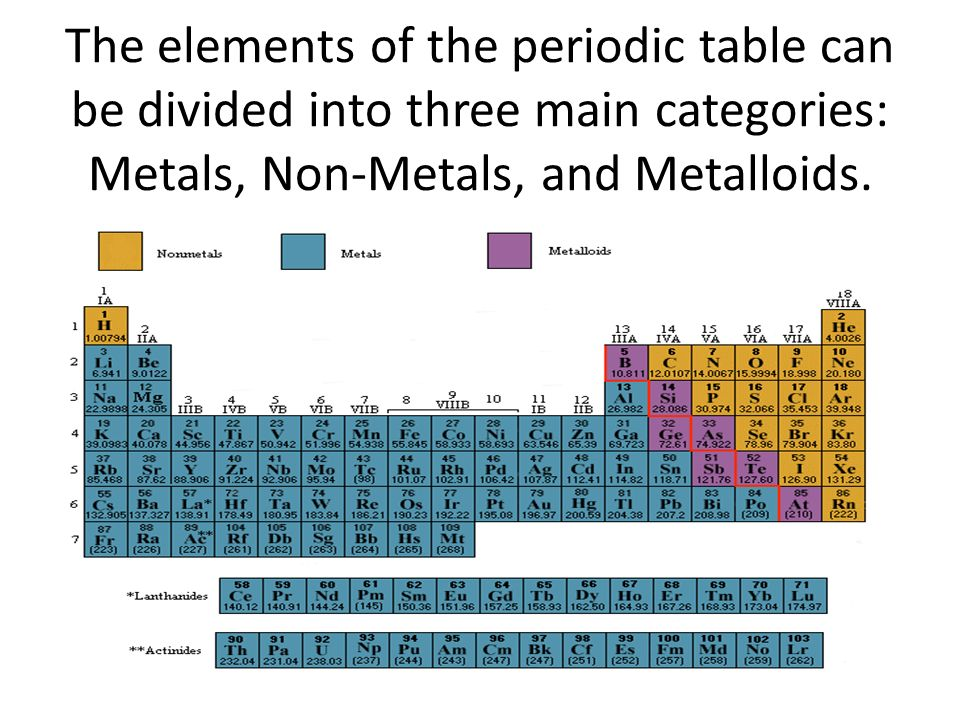 Metals nonmetals metalloids ppt video online download 2 the elements of the periodic table can be divided into three main categories metals non metals and metalloids urtaz Gallery
