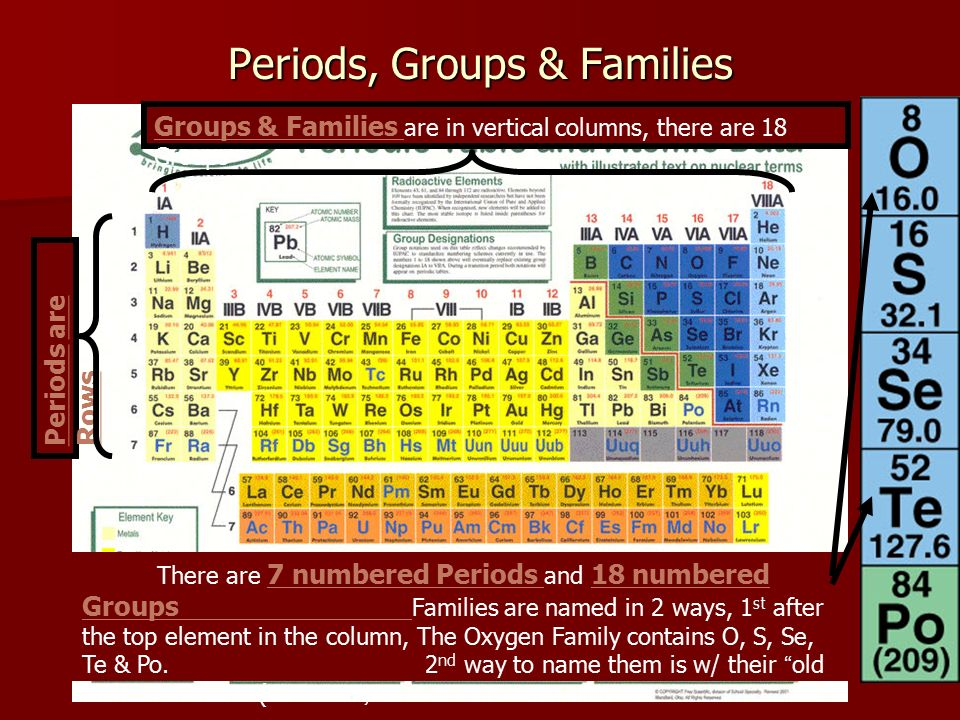 Periodic Table what are periods and groups in the modern periodic table : Chapter 16 The Periodic Table - ppt video online download
