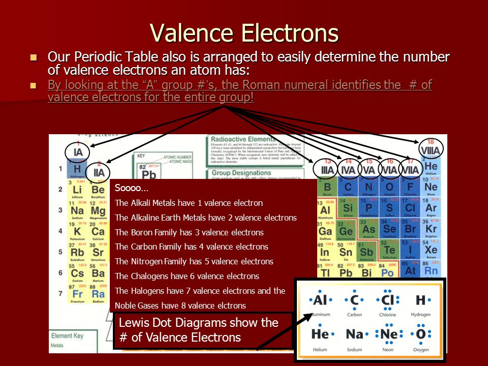 8 valence electrons our periodic table also is arranged - Periodic Table Arranged By Valence Electrons