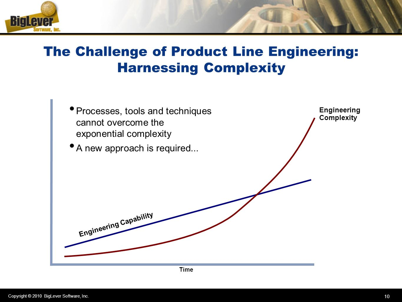 The Challenge of Product Line Engineering: Harnessing Complexity