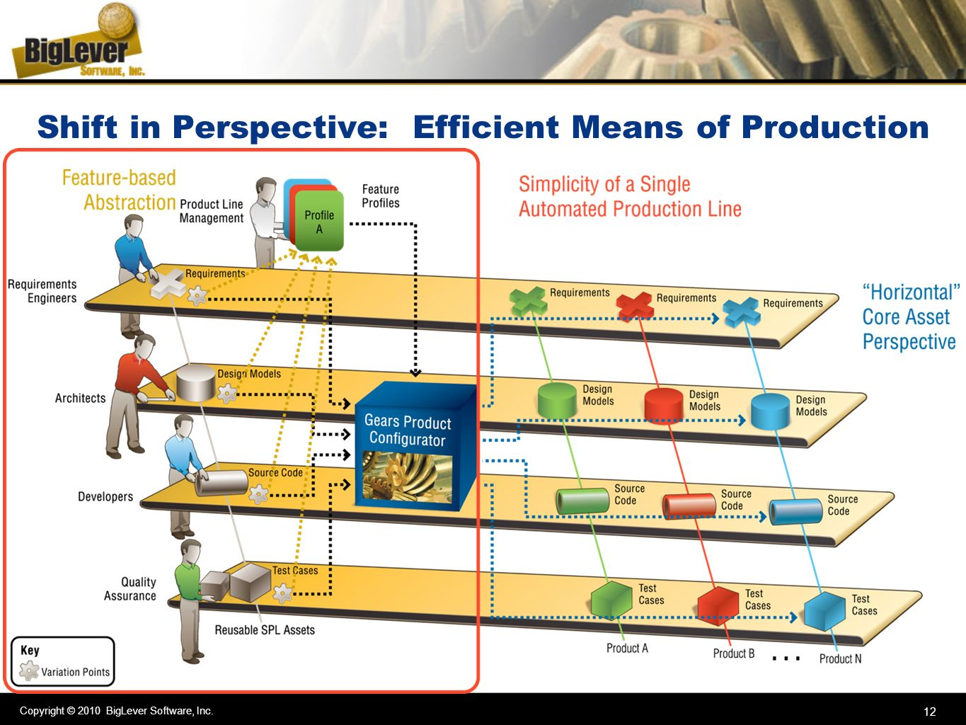 Shift in Perspective: Efficient Means of Production