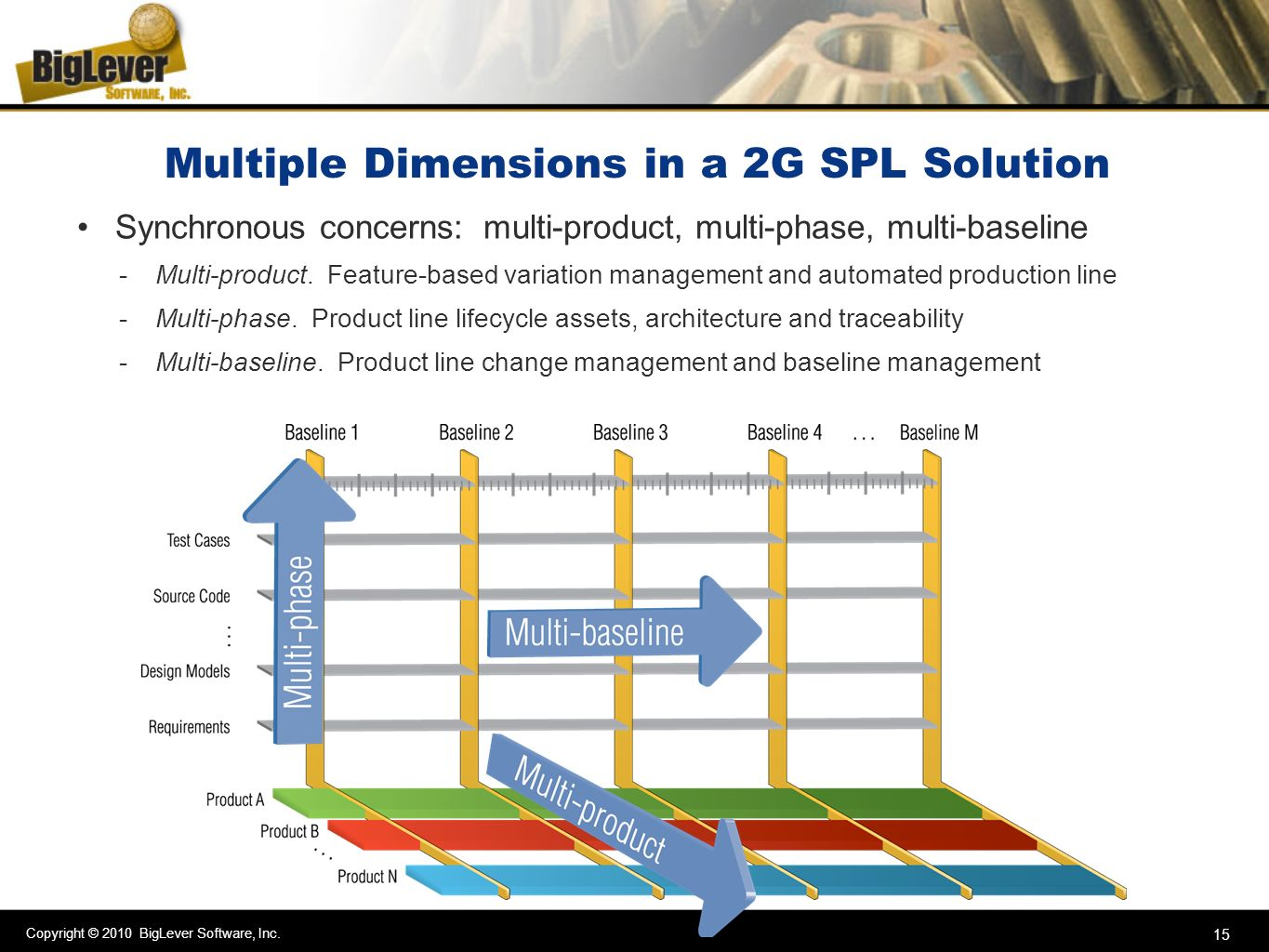Multiple Dimensions in a 2G SPL Solution