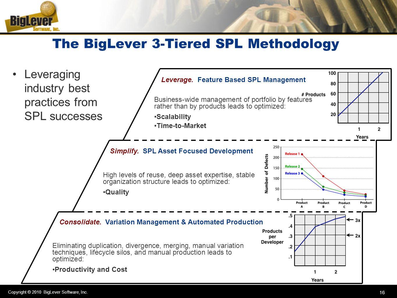 The BigLever 3-Tiered SPL Methodology
