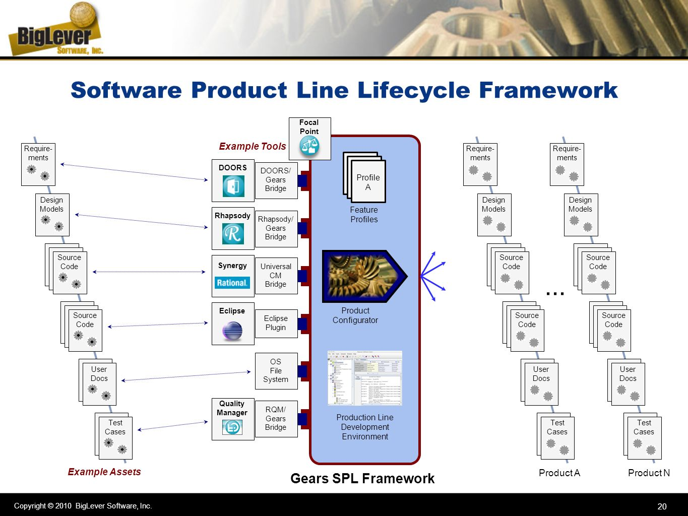 Software Product Line Lifecycle Framework