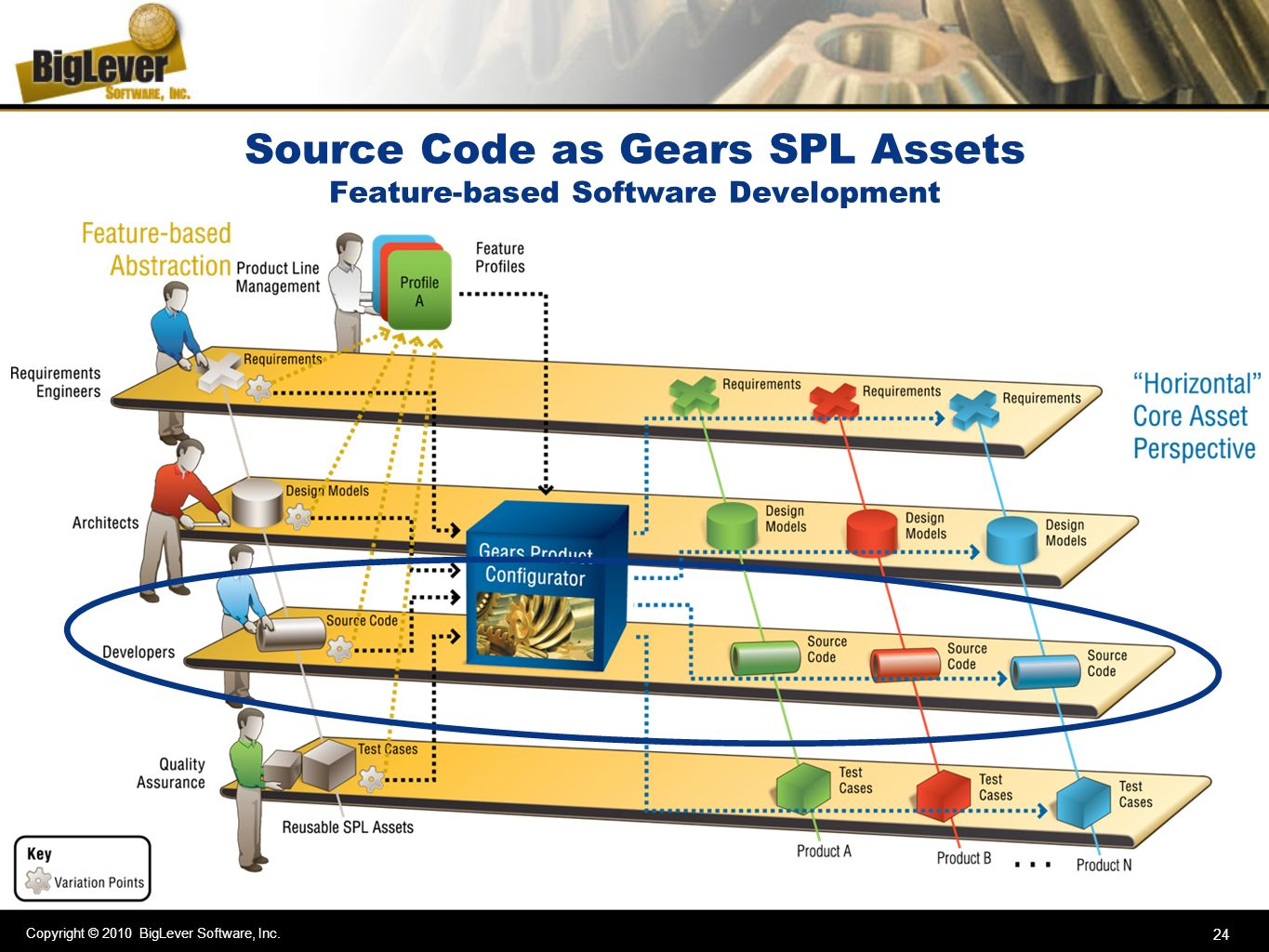 Source Code as Gears SPL Assets Feature-based Software Development