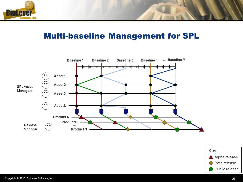 Multi-baseline Management for SPL