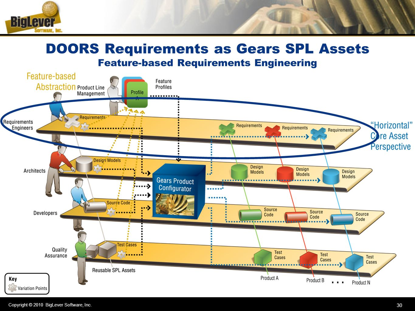 DOORS Requirements as Gears SPL Assets Feature-based Requirements Engineering