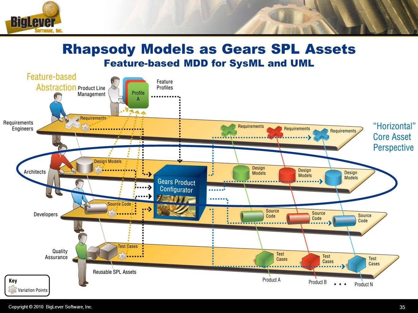 Rhapsody Models as Gears SPL Assets Feature-based MDD for SysML and UML