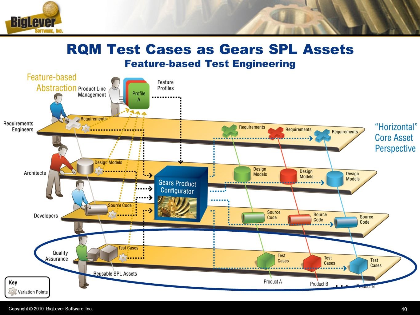 RQM Test Cases as Gears SPL Assets Feature-based Test Engineering