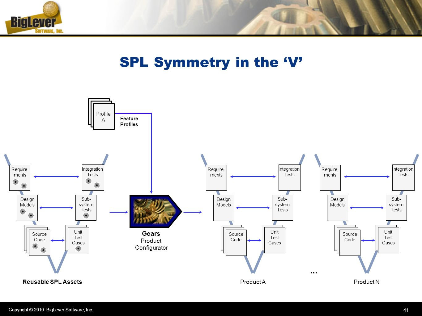 SPL Symmetry in the 'V' ... Gears Product Configurator
